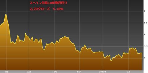 0221スペイン国債10年物利回り・ユーロ円研究所