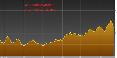 0623スペイン国債10年物利回り・ユーロ円研究所