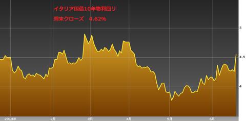 0622イタリア国債10年物利回り・ユーロ円研究所