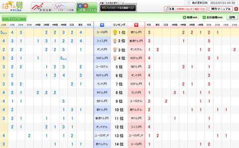 0721売買シグナルドル円研究所