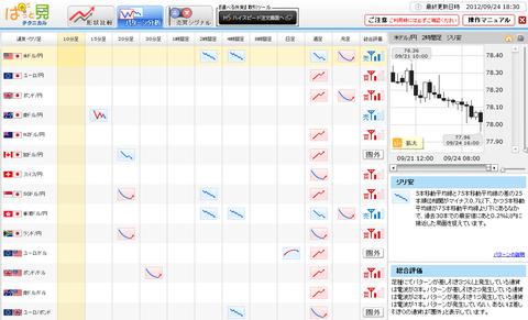 0924パターン分析ドル円研究所