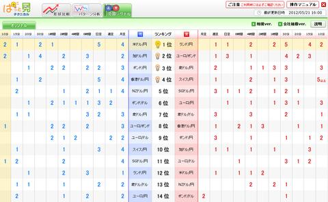 0521売買シグナルドル円研究所