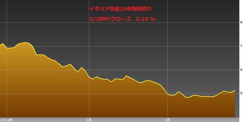 0329イタリア国債10年物利回り・ユーロ円研究所