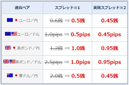 ユーロ円・豪ドル円0.45銭a