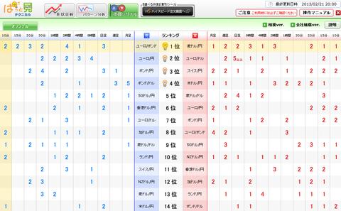 0221売買シグナルドル円研究所