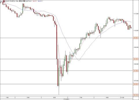 3月17日急落時のユーロ円5分足データ