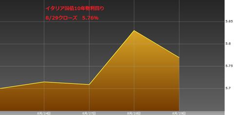 0830イタリア国債10年物利回り・ユーロ円研究所