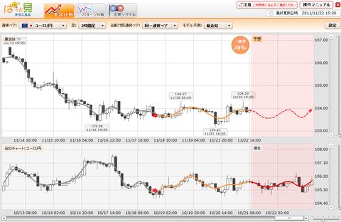 1122プライムFXぱっと見ユーロ円