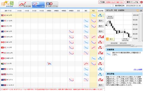 0929プライムFXパターン分析