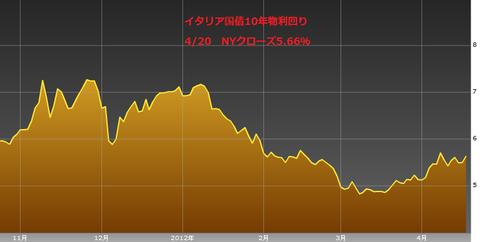 0421イタリア国債10年物利回り・ユーロ円研究所