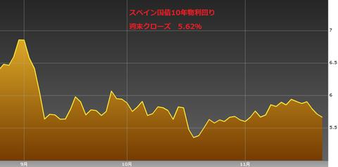 1124スペイン国債10年物利回り・ユーロ円研究所