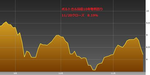 1121ポルトガル国債10年物利回り・ユーロ円研究所