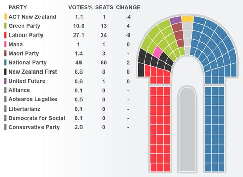 20111126選挙結果