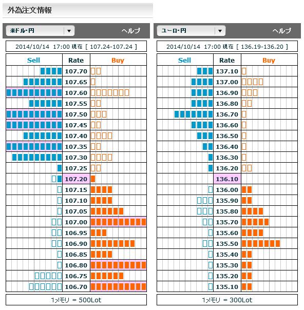 1014ドル円・ユーロ円外為注文情報17