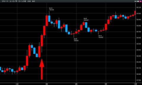 1213FOMC発表後のユーロ円_ユーロ円研究所