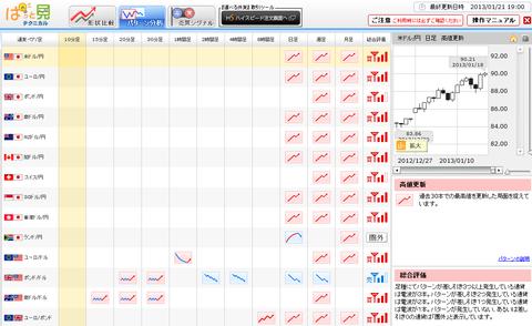 0121パターン分析ドル円研究所