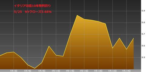 0528イタリア国債10年物利回り・ユーロ円研究所