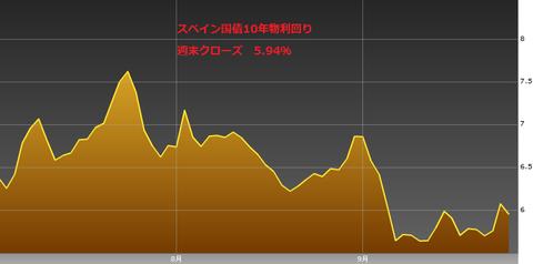 0929スペイン国債10年物利回り・ユーロ円研究所