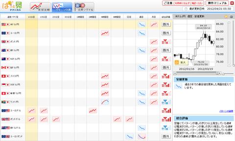0421パターン分析ドル円研究所