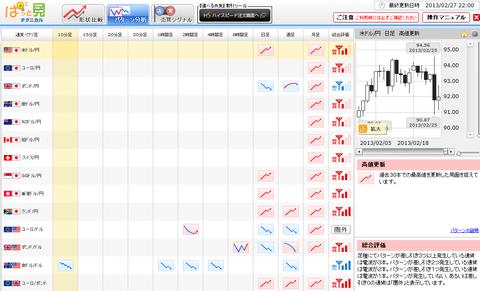 0227パターン分析ドル円研究所