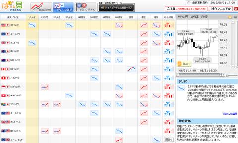 0831パターン分析ドル円研究所