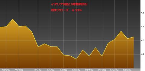 0824イタリア国債10年物利回り・ユーロ円研究所