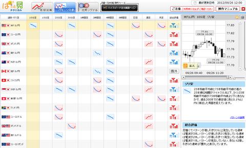 0926パターン分析ドル円研究所