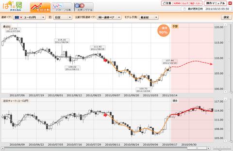1015プライムFXぱっと見ユーロ円