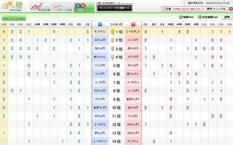 0218売買シグナルドル円研究所