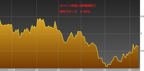 0615スペイン国債10年物利回り・ユーロ円研究所