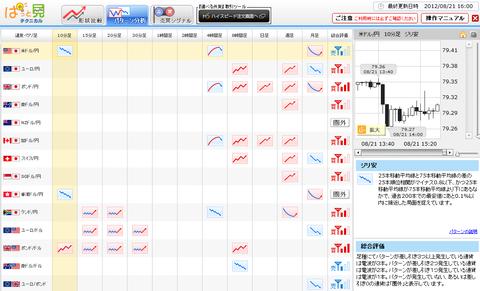 0821パターン分析ドル円研究所