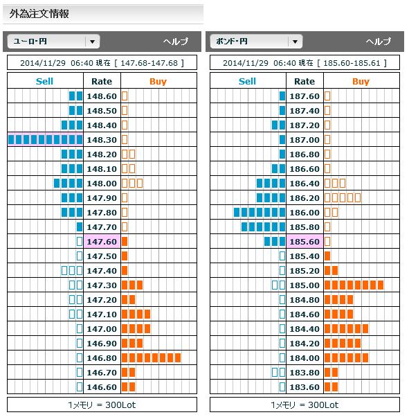 1129ユーロ円・ポンド円外為注文情報