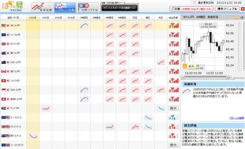 1122パターン分析ドル円研究所