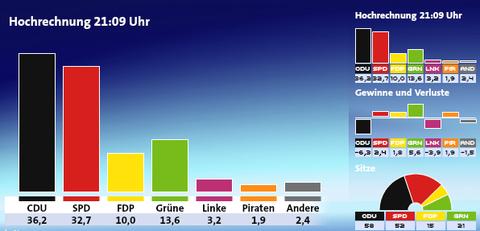 0121ニーダーザクセン州議会選挙