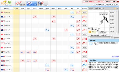 0420パターン分析ドル円研究所