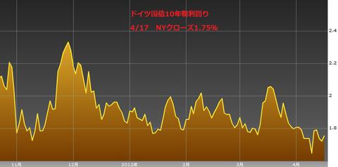0418ドイツ国債10年物利回り・ユーロ円研究所
