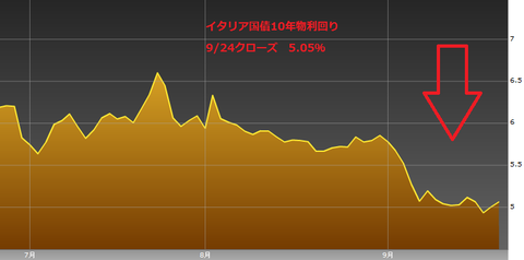 0925イタリア国債10年物利回り・ユーロ円研究所