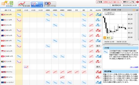 0430パターン分析ドル円研究所