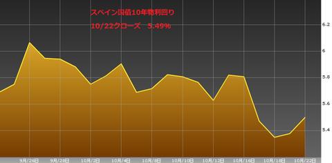 1023スペイン国債10年物利回り・ユーロ円研究所