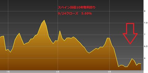 0925スペイン国債10年物利回り・ユーロ円研究所