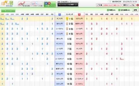 0821売買シグナルドル円研究所