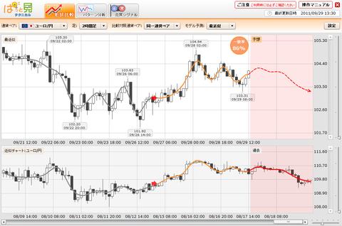 0929プライムFXぱっと見ユーロ円