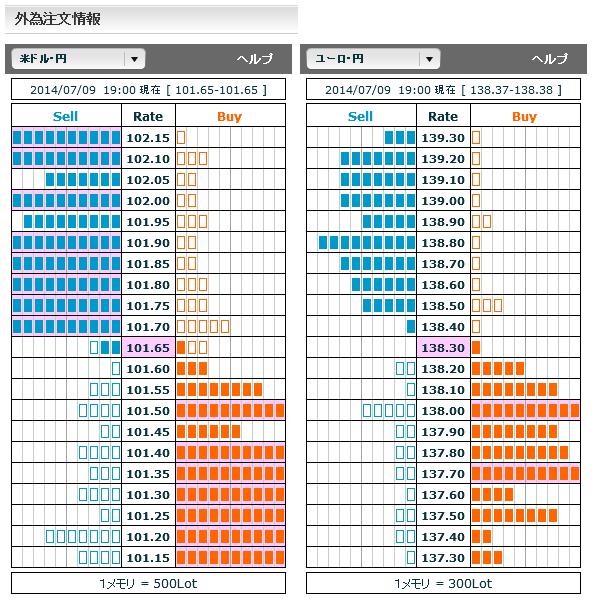 0709ドル円・ユーロ円外為注文情報19