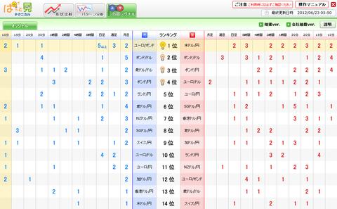 0623売買シグナルドル円研究所