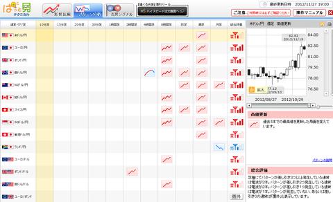 1127パターン分析ドル円研究所