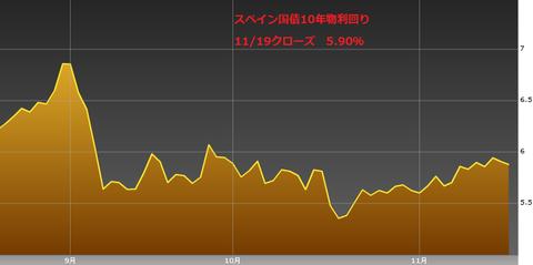 1120スペイン国債10年物利回り・ユーロ円研究所