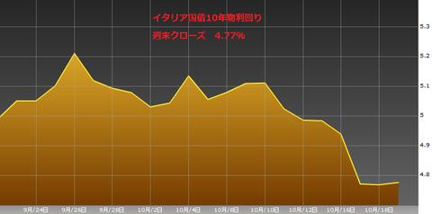 1020イタリア国債10年物利回り・ユーロ円研究所