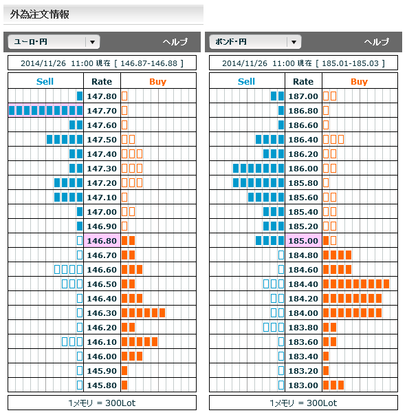 1126ユーロ円・ポンド円外為注文情報