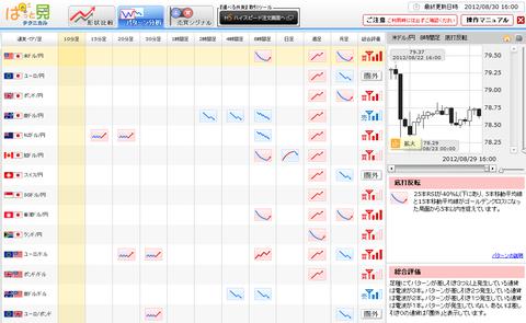 0830パターン分析ドル円研究所