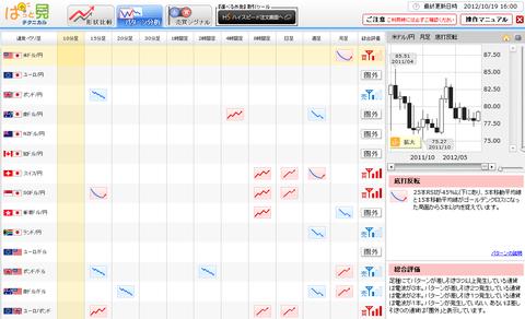 1019パターン分析ドル円研究所